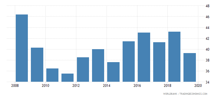 brazil medium and high tech exports percent manufactured exports wb data