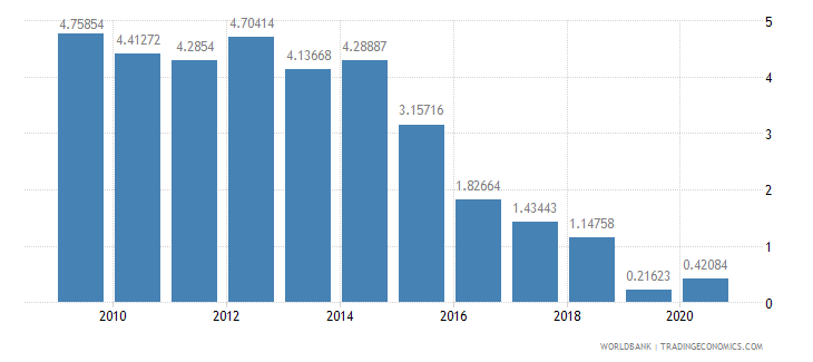 brazil merchandise exports by the reporting economy residual percent of total merchandise exports wb data