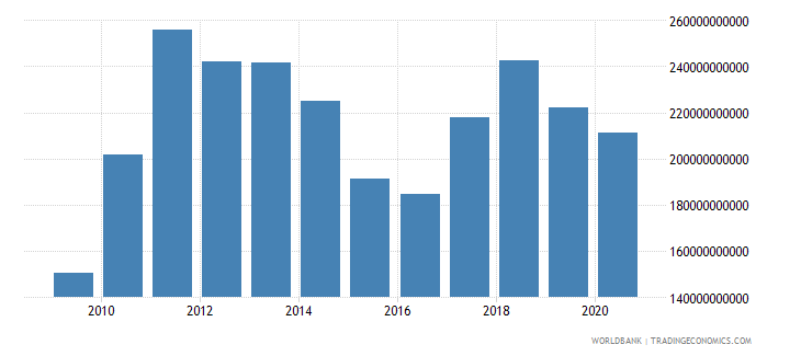 brazil merchandise exports by the reporting economy us dollar wb data