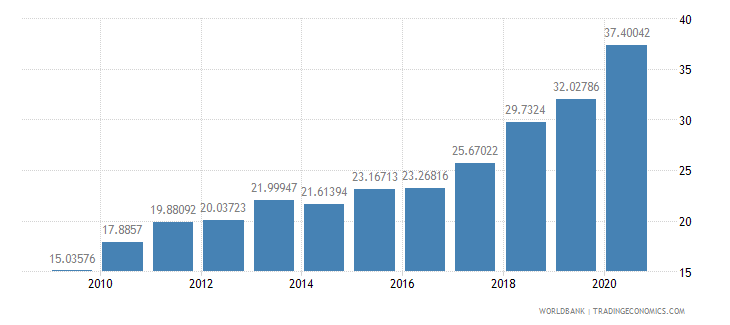 brazil merchandise exports to developing economies in east asia  pacific percent of total merchandise exports wb data