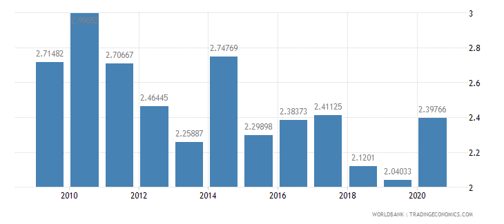 brazil merchandise exports to developing economies in europe  central asia percent of total merchandise exports wb data