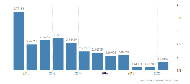 brazil merchandise exports to developing economies in sub saharan africa percent of total merchandise exports wb data