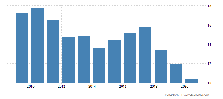 brazil merchandise exports to developing economies within region percent of total merchandise exports wb data