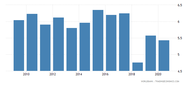 brazil merchandise exports to economies in the arab world percent of total merchandise exports wb data
