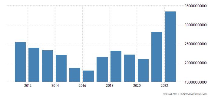 brazil merchandise exports us dollar wb data