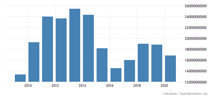 brazil merchandise imports by the reporting economy us dollar wb data