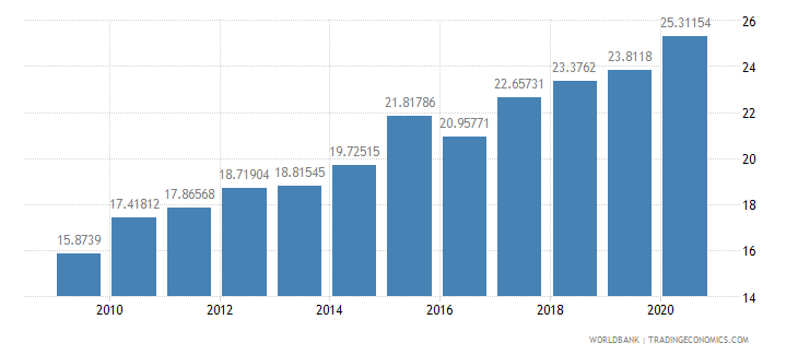 brazil merchandise imports from developing economies in east asia  pacific percent of total merchandise imports wb data