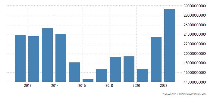 brazil merchandise imports us dollar wb data