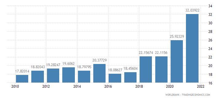 brazil merchandise trade percent of gdp wb data
