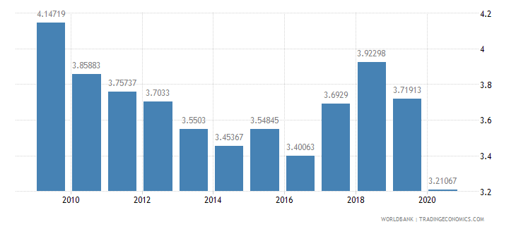 brazil military expenditure percent of central government expenditure wb data