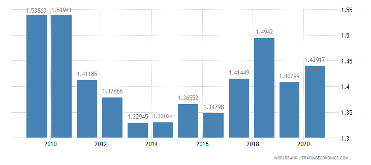 brazil military expenditure percent of gdp wb data