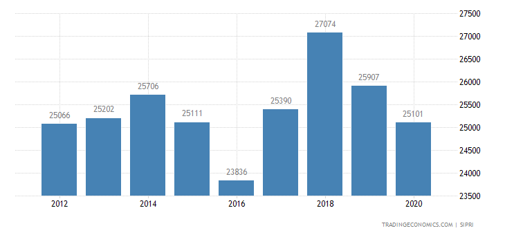 Brazil Military Expenditure