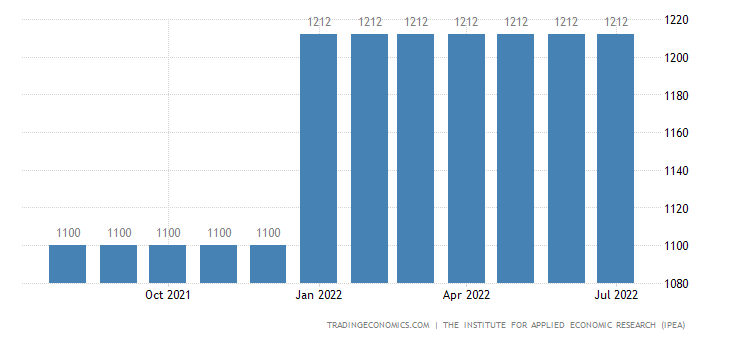Brazil Minimum Monthly Wages