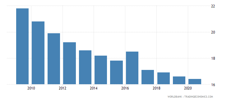 brazil mortality rate under 5 male per 1000 wb data