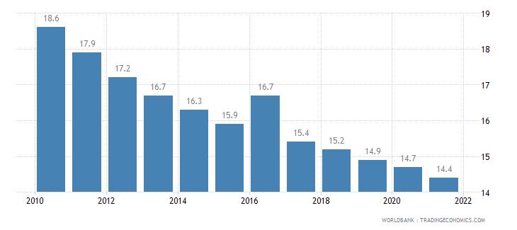 brazil mortality rate under 5 per 1 000 wb data