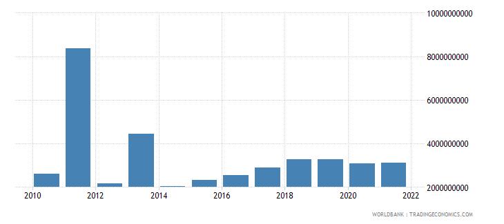 brazil multilateral debt service tds us dollar wb data
