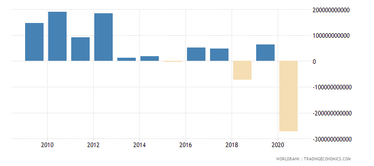 brazil net acquisition of financial assets current lcu wb data
