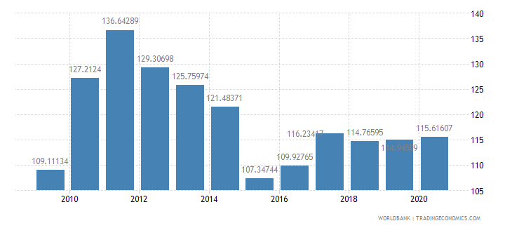 brazil net barter terms of trade index 2000  100 wb data