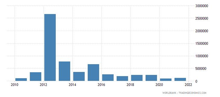 brazil net bilateral aid flows from dac donors australia us dollar wb data