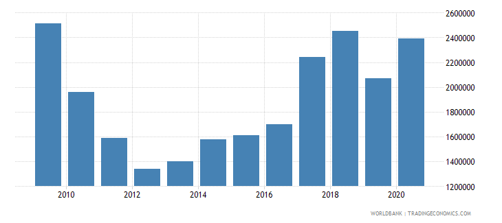 brazil net bilateral aid flows from dac donors austria us dollar wb data
