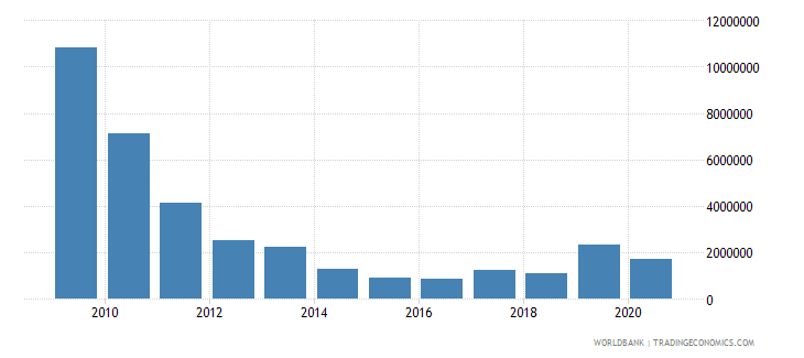 brazil net bilateral aid flows from dac donors canada us dollar wb data