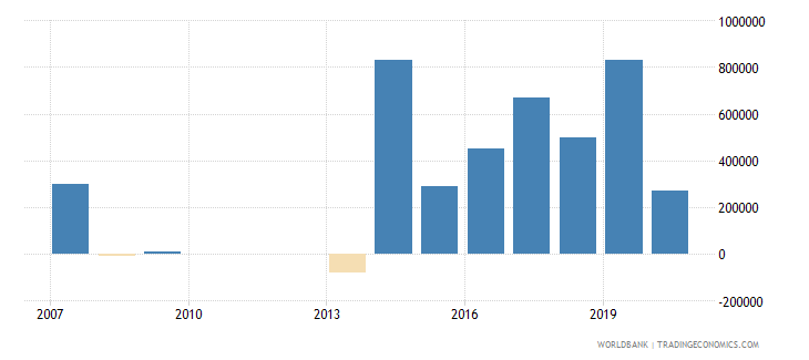 brazil net bilateral aid flows from dac donors denmark us dollar wb data