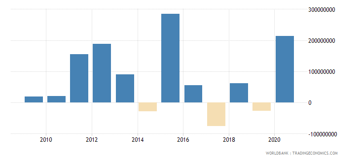 brazil net bilateral aid flows from dac donors european commission us dollar wb data