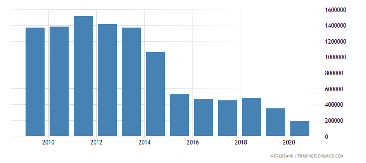 brazil net bilateral aid flows from dac donors finland us dollar wb data