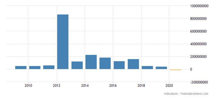 brazil net bilateral aid flows from dac donors france us dollar wb data