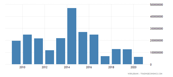 brazil net bilateral aid flows from dac donors germany us dollar wb data
