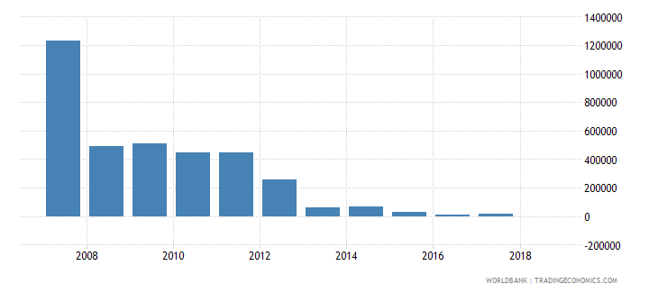 brazil net bilateral aid flows from dac donors greece us dollar wb data