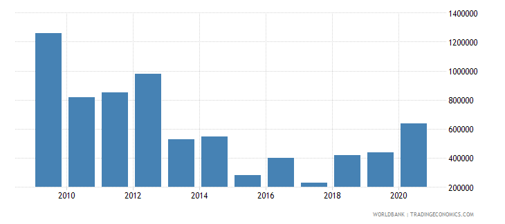 brazil net bilateral aid flows from dac donors ireland us dollar wb data