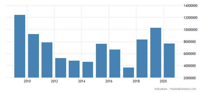 brazil net bilateral aid flows from dac donors italy us dollar wb data