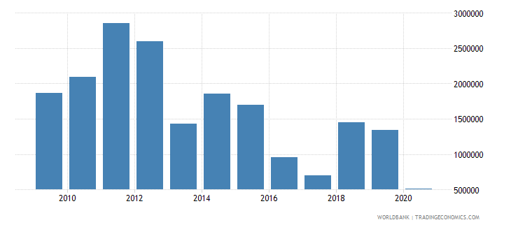 brazil net bilateral aid flows from dac donors luxembourg us dollar wb data