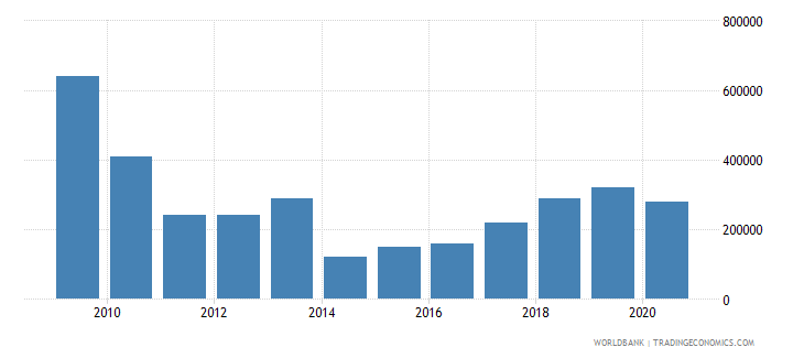 brazil net bilateral aid flows from dac donors netherlands us dollar wb data