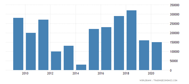 brazil net bilateral aid flows from dac donors new zealand us dollar wb data