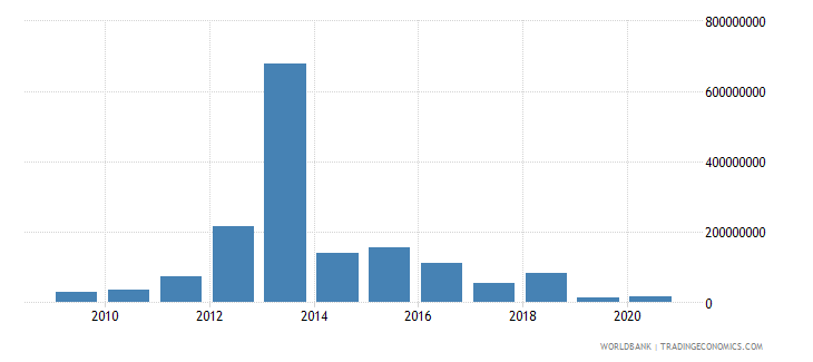 brazil net bilateral aid flows from dac donors norway us dollar wb data
