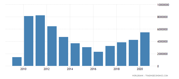 brazil net bilateral aid flows from dac donors portugal us dollar wb data
