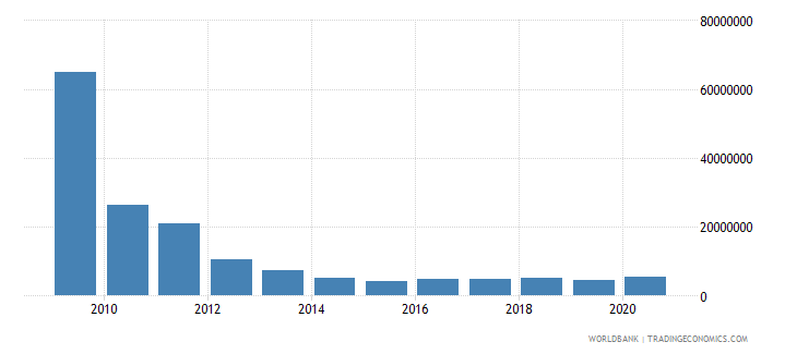 brazil net bilateral aid flows from dac donors spain us dollar wb data