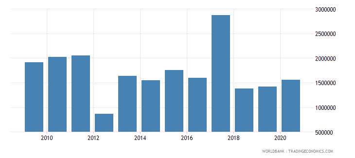 brazil net bilateral aid flows from dac donors sweden us dollar wb data