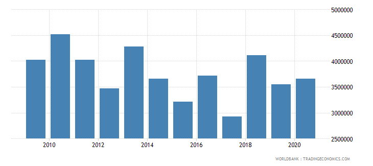 brazil net bilateral aid flows from dac donors switzerland us dollar wb data