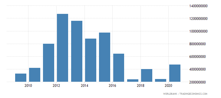 brazil net bilateral aid flows from dac donors total us dollar wb data