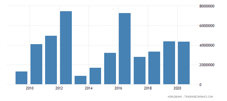 brazil net bilateral aid flows from dac donors united kingdom us dollar wb data