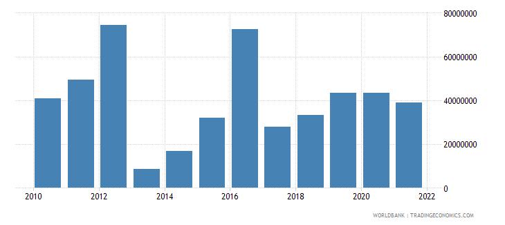 brazil net bilateral aid flows from dac donors united kingdom us dollar wb data