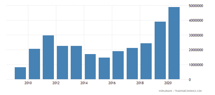 brazil net bilateral aid flows from dac donors united states us dollar wb data