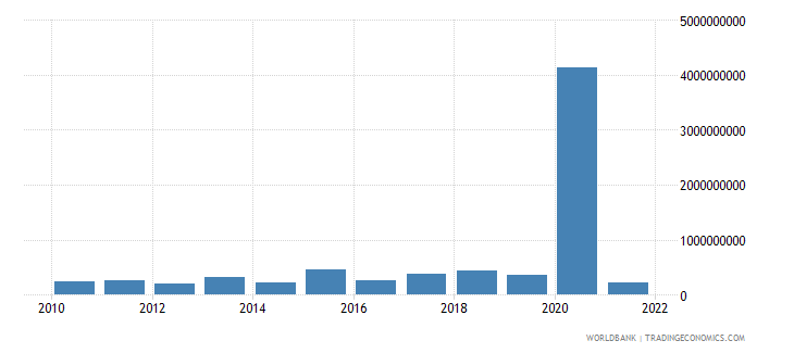 brazil net capital account bop us dollar wb data