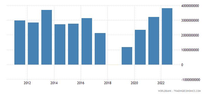 brazil net current transfers bop us dollar wb data