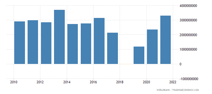brazil net current transfers from abroad us dollar wb data