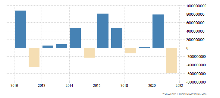 brazil net errors and omissions adjusted bop us dollar wb data