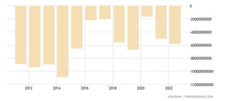 brazil net financial account bop current us$ wb data